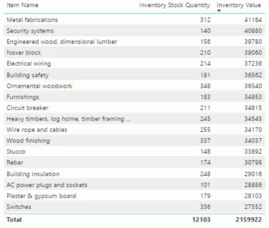 dax inventory system