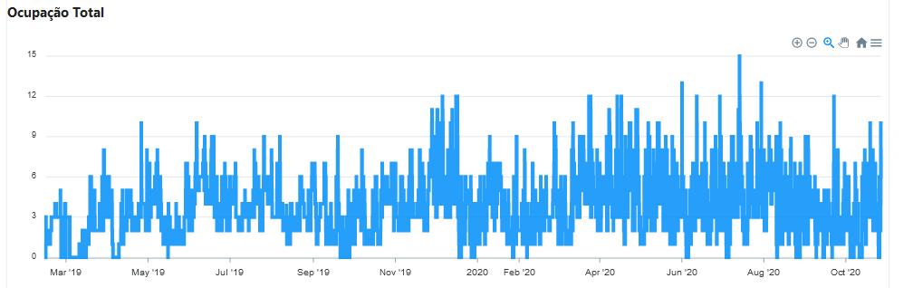 Gráfico que mostra a ocupação total do armário inteligente desde a instalação.