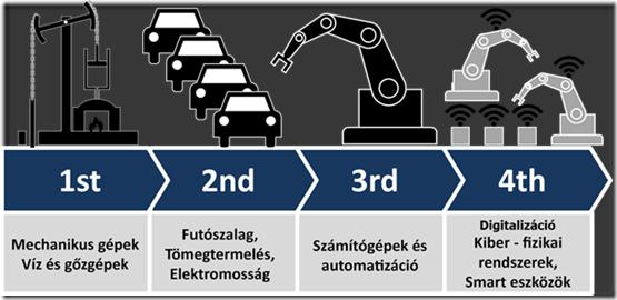 ipari forradalom fázisok