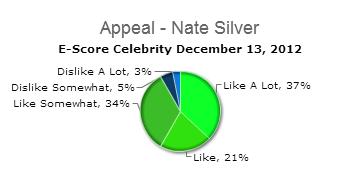 Appeal_Nate_Silver_E-Score_Celebrity_2012_12_13