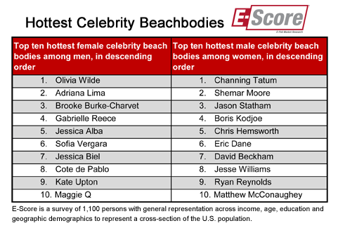 celebrity_beachbodies