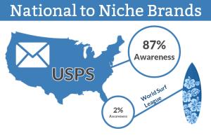 E-Poll Brand USPS