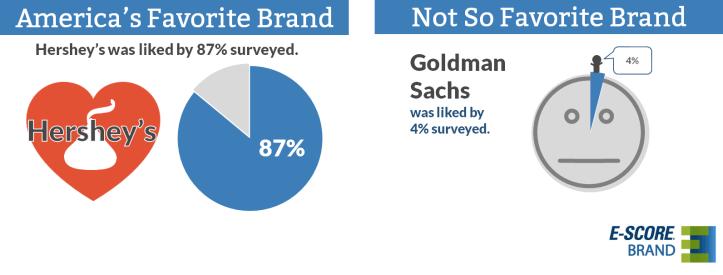 E-Poll Brands Hersheys
