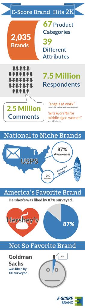 E-Poll Brand