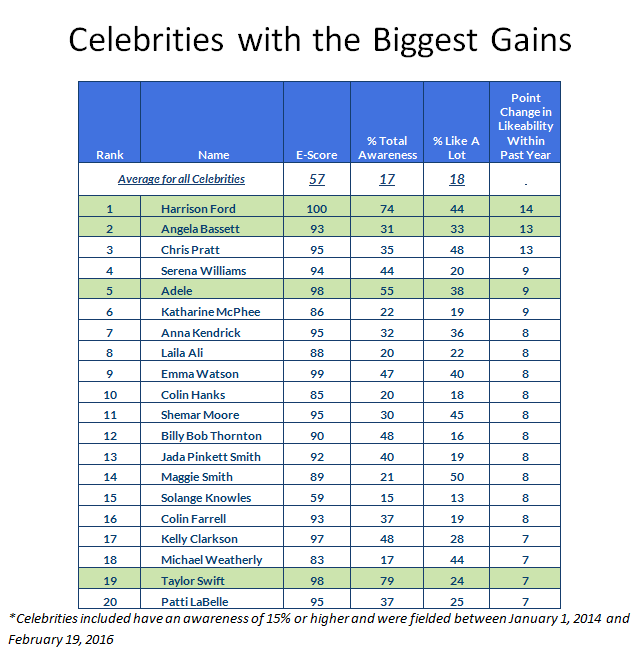 Celebrities with the Biggest Gains