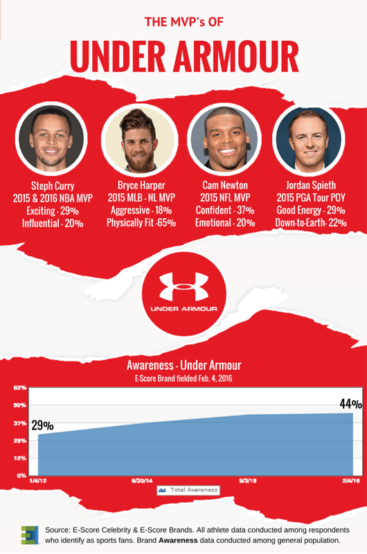The MVP's of Under Armour 2