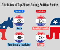 Attributes of Top Shows Among Political Parties (1).png