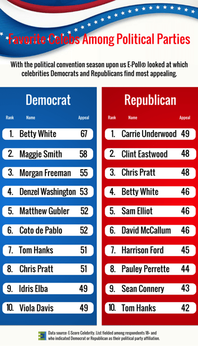 Favorite Celebrities Among Political Parties.png