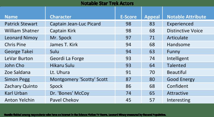 Favorite-Star-Trek-Characters