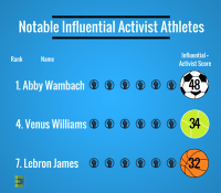 Notable Influential Activist Athletes.png
