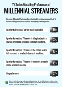 tv-viewing-preferences-of-millennial-streamers