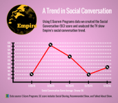 A-Social-Conversation-Trend.png