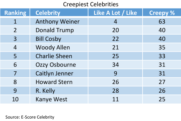 Creepiest-Celebrities.png