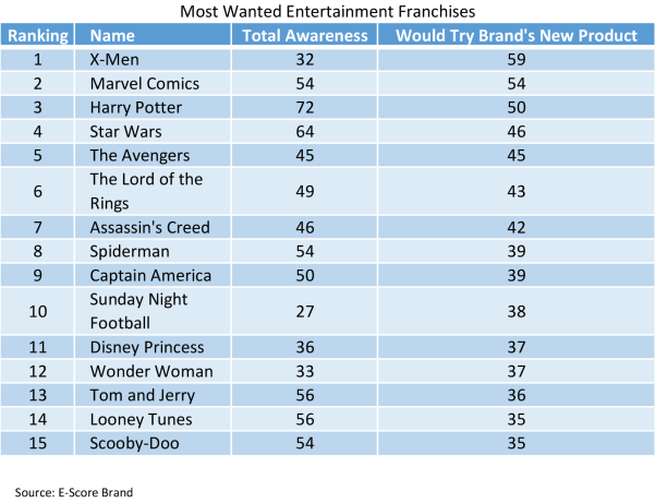 Most-Wanted-Franchises.png