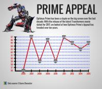 Optimus-Prime-Appeal-Trend-(1).png