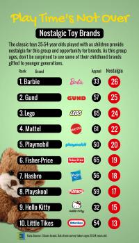Nostalgic Toy Brands.png