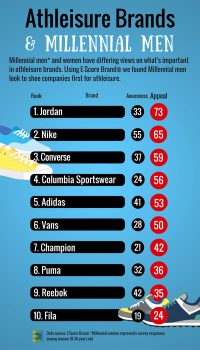 Top Athleisure Brands Among Men 18-34.png