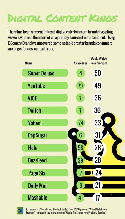 Notable Digital Entertainment Brands.png