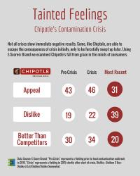Chipotle Crisis.png