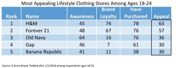 Lifestyle Clothing 18-24.png