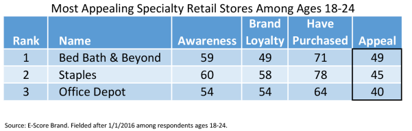 Specialty Retail Stores 18-24.png