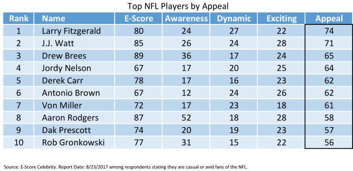 NFL Players by Appeal.png