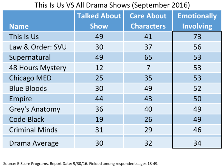 This is Us VS Drama Shows.png