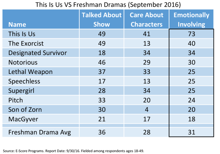 This Is Us VS Freshman Dramas.png