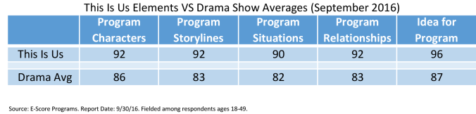 TIU vs Drama Average Elements.png