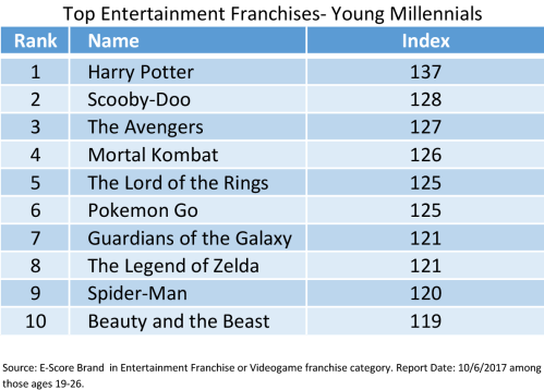 Young Millennials.png