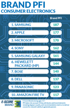 Brand-PFI-Consumer-Electronics_c