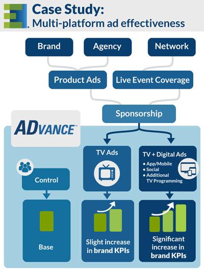 Multi-Platform-Effectiveness_1B(blog)