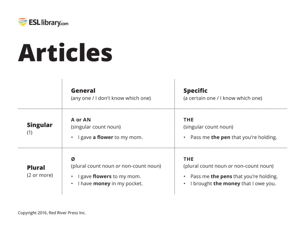 Teaching Articles A An And The Blog Esl Library