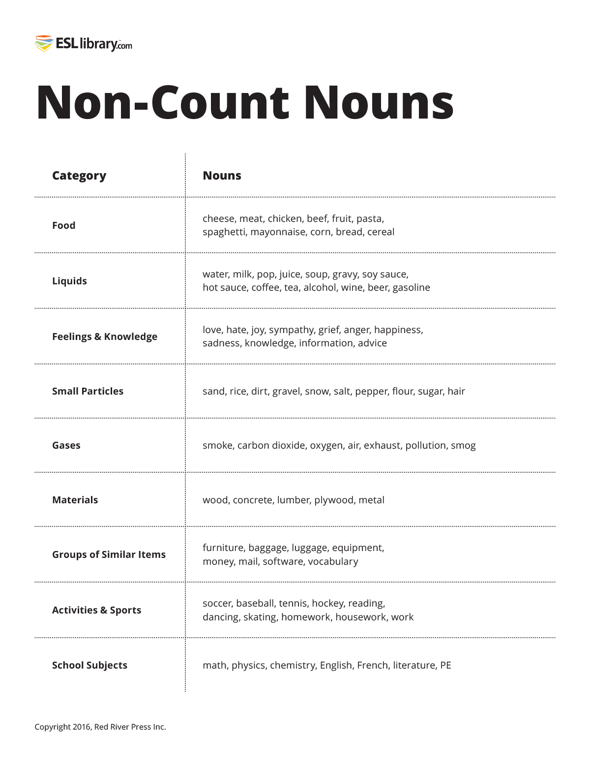 Count Amp Non Count Nouns Esl Library