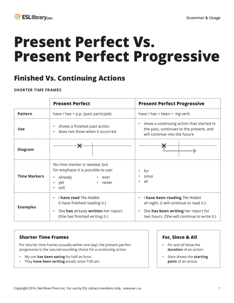 Present Perfect Vs Present Perfect Progressive Esl Libr Ry Blog