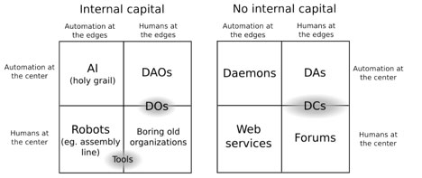 dao-quadrants