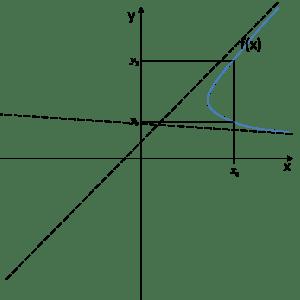 Wykres z zaznaczonym argumentem x0