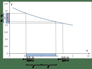 Zaznaczony zbiór wartości odpowiadający wybranemu otoczeniu 1