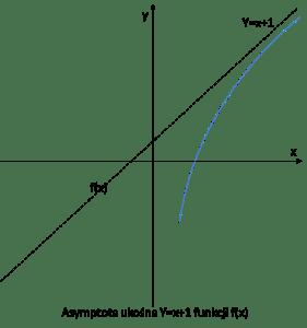 Asymptota ukośna - przykład