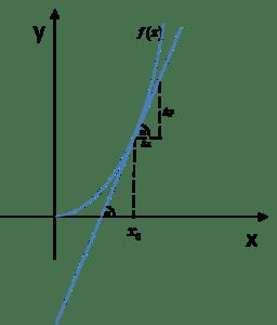 Wykres pochodnej funkcji w punkcie