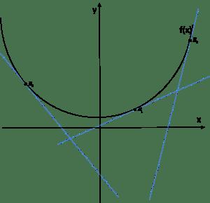 Styczne do wykresu w układzie współrzędnych