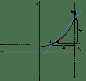 Współczynnik kierunkowy siecznej