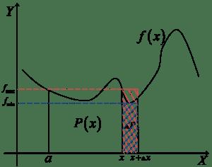 Pola prostokątów opartych na najmniejszej i największej wartości