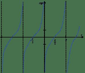Wykres funkcji arcctgx