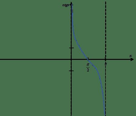 Fragment wykresu funkcji ctgx