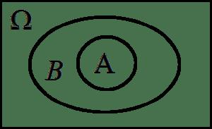 Zbiór A zawierający się w B