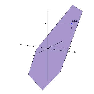 Wykres funkcji f(x,y)=x+y-1 (płaszczyzna)