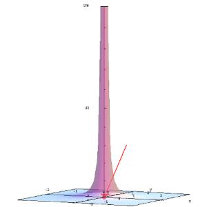 Wykres 3D funkcji 1/(x^2+y^2)