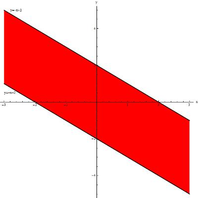 Dziedzina funkcji arcsin((x+y)/2)