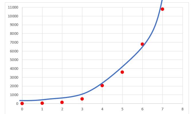 Jak przerobić model nieliniowy na liniowy wykorzystując logarytmy